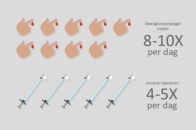 diabetes set voor kinderen - melchior van voorden
